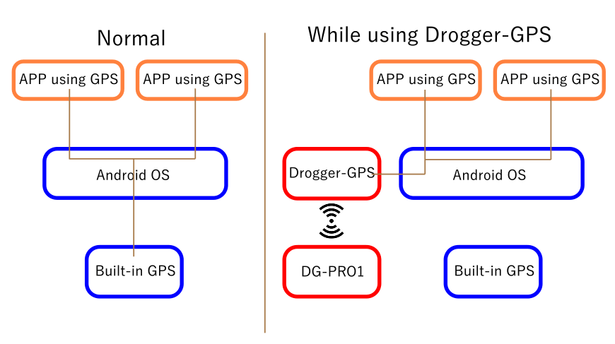 how DG-PRO1 works on Android™.