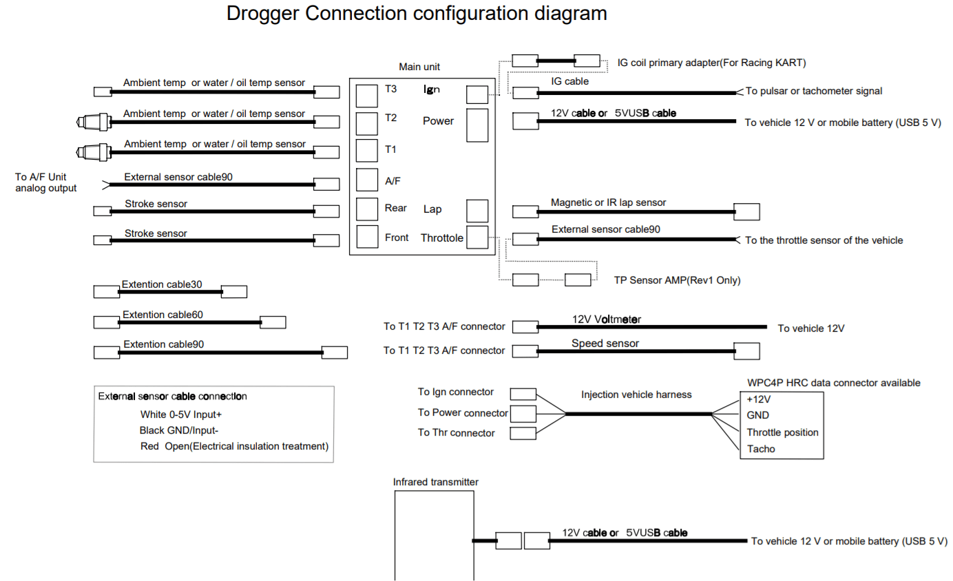 Drogger (data logger) Connection configuration diagram
